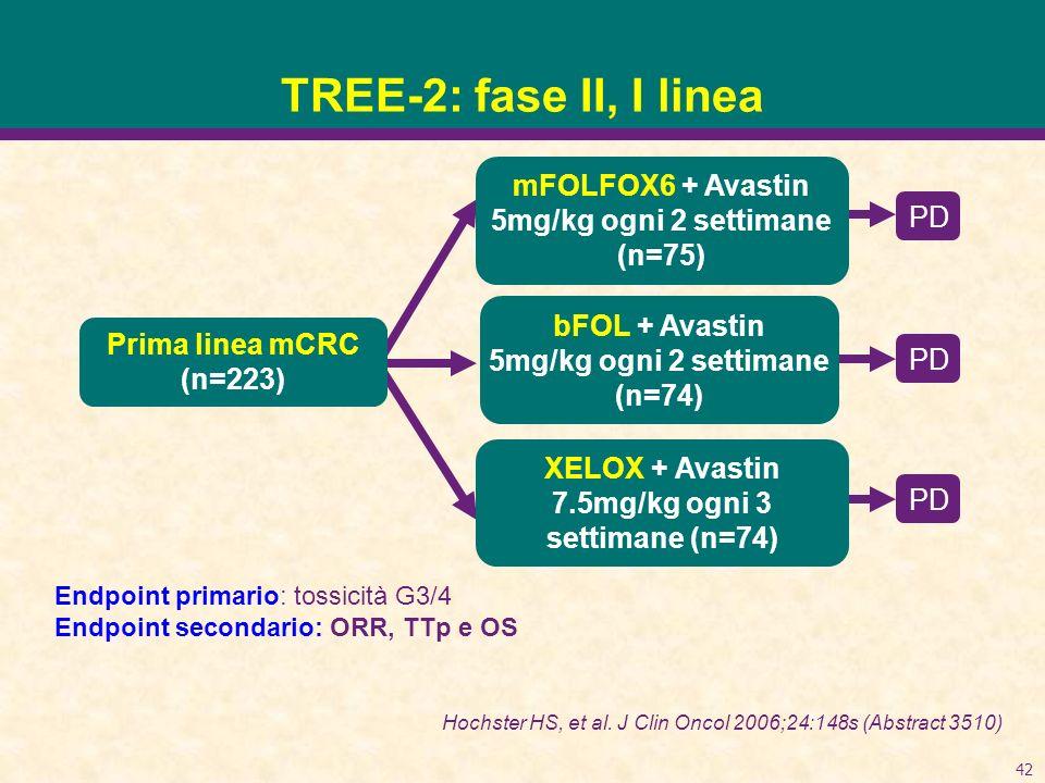 TREE-2: fase II, I linea mFOLFOX6 + Avastin 5mg/kg ogni 2 settimane (n=75) PD. bFOL + Avastin. 5mg/kg ogni 2 settimane (n=74)