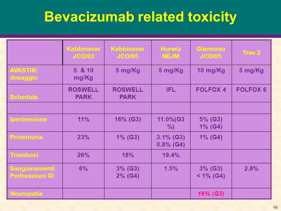 Bevacizumab related toxicity