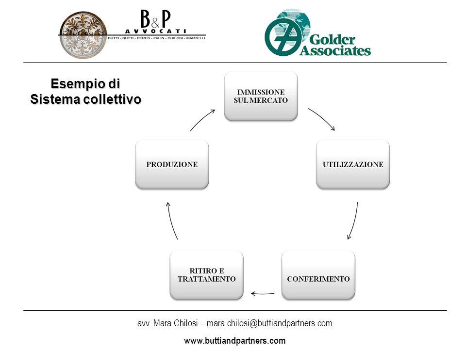 Esempio di Sistema collettivo