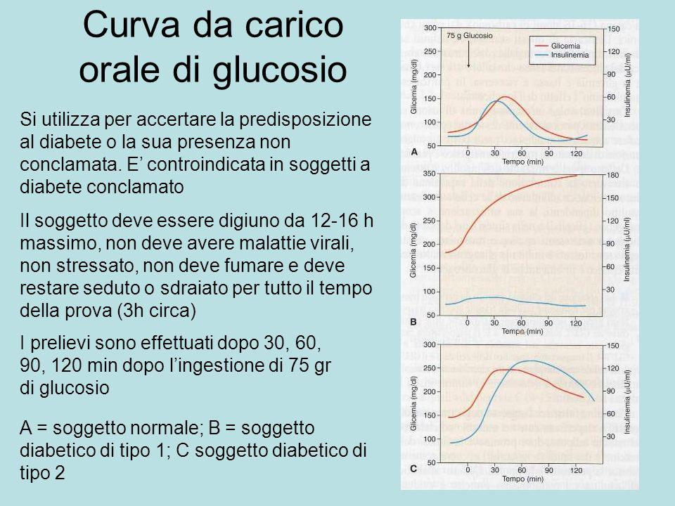 Curva da carico orale di glucosio