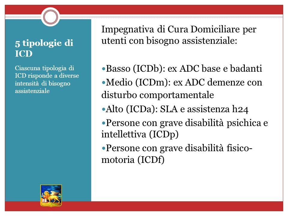 Impegnativa di Cura Domiciliare per utenti con bisogno assistenziale: