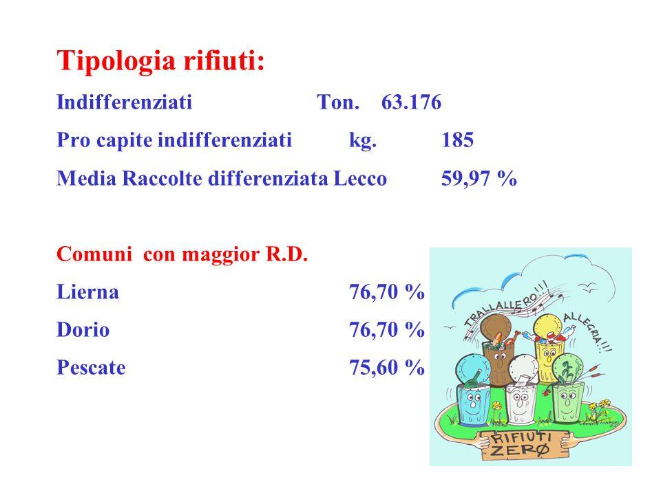 Tipologia rifiuti: Indifferenziati Ton. 63.176