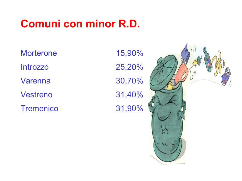 Comuni con minor R.D. Morterone 15,90% Introzzo 25,20% Varenna 30,70%