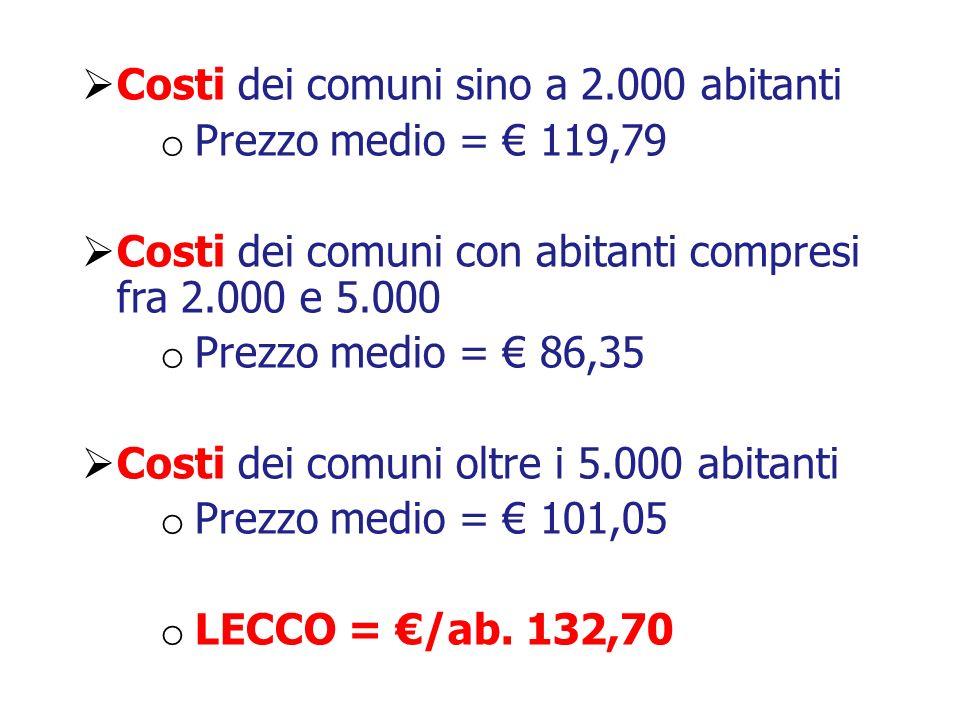 Costi dei comuni sino a 2.000 abitanti Prezzo medio = € 119,79