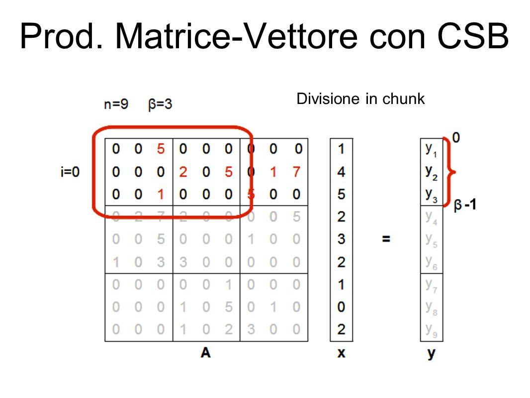 Prod. Matrice-Vettore con CSB