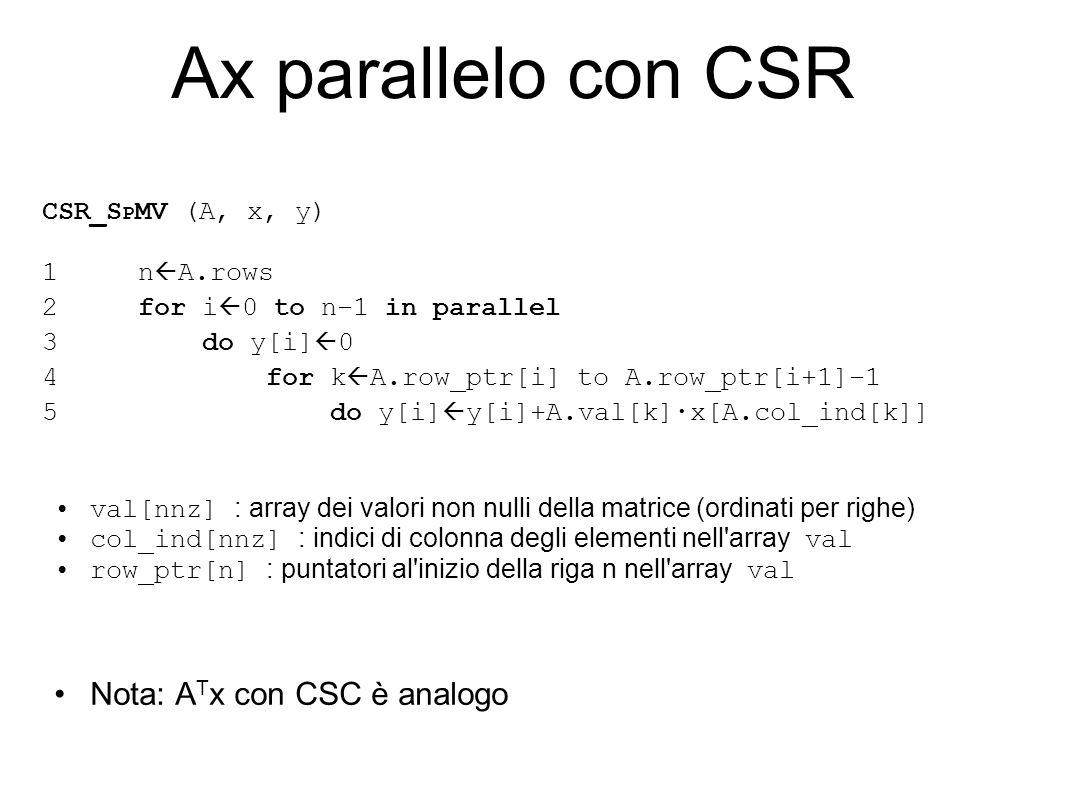 Ax parallelo con CSR Nota: ATx con CSC è analogo CSR_SPMV (A, x, y)