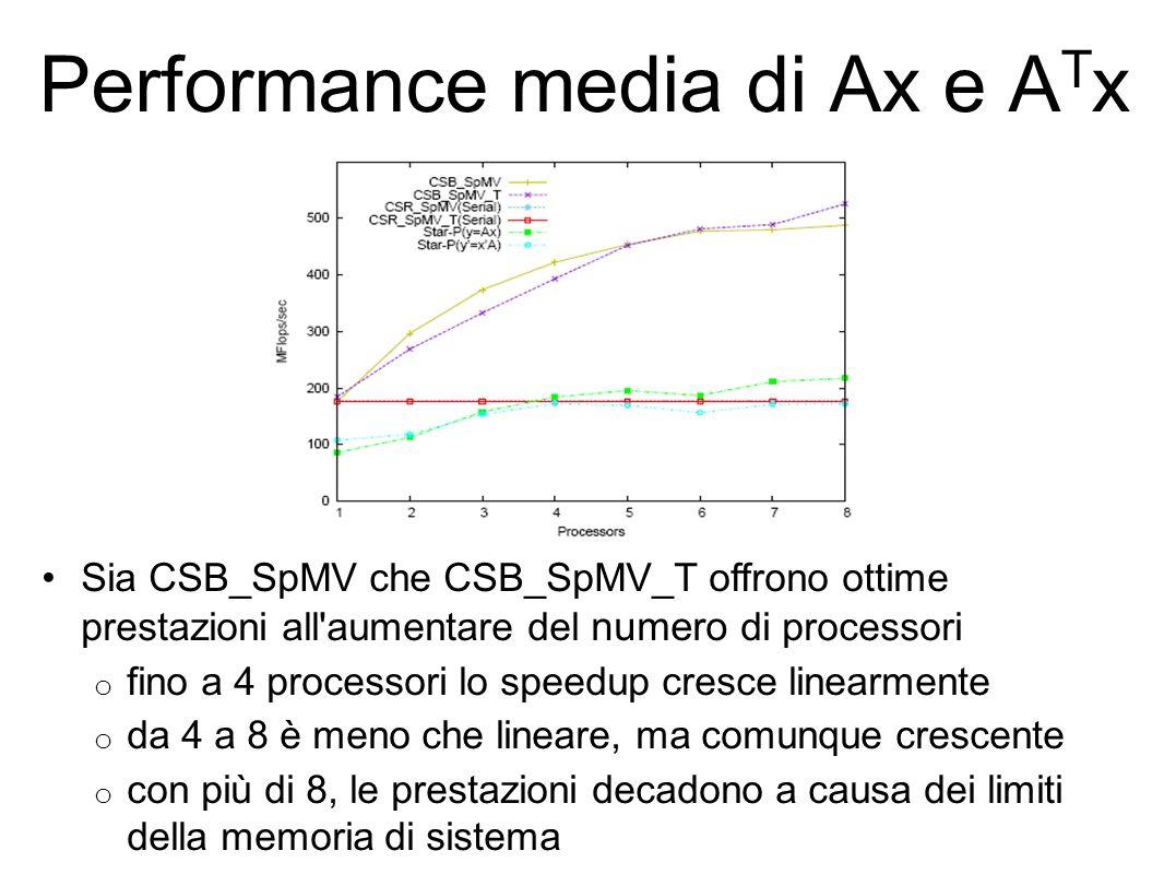 Performance media di Ax e ATx