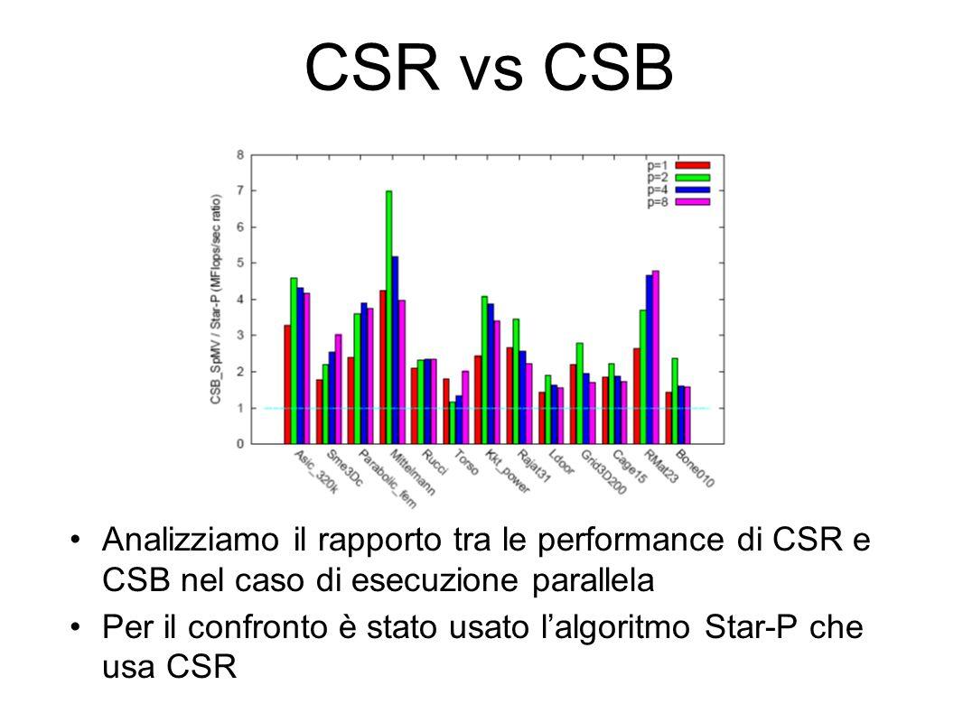 CSR vs CSB Analizziamo il rapporto tra le performance di CSR e CSB nel caso di esecuzione parallela.