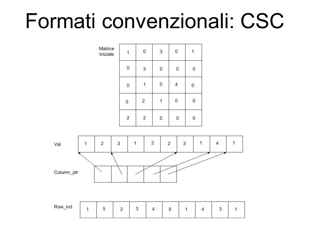 Formati convenzionali: CSC