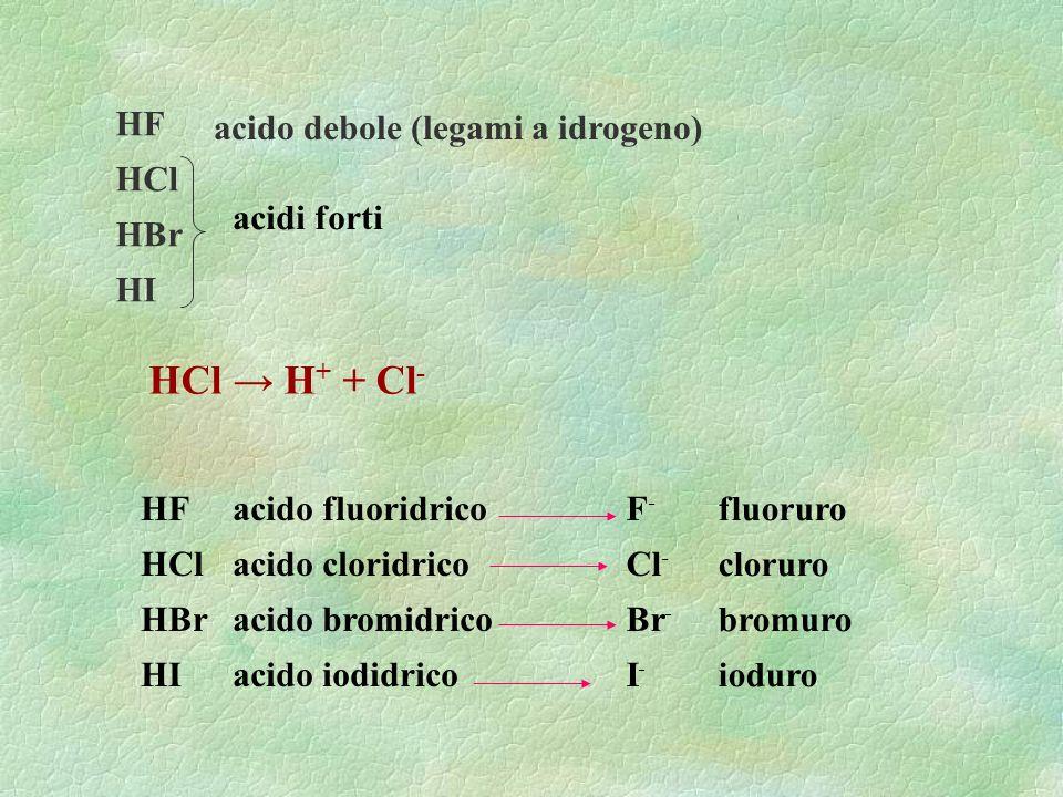 HCl → H+ + Cl- HF HCl HBr HI acido debole (legami a idrogeno)