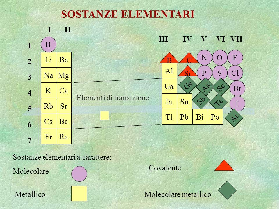 SOSTANZE ELEMENTARI I II III IV V VI VII 1 2 3 4 5 6 7 H N O O F Li Be
