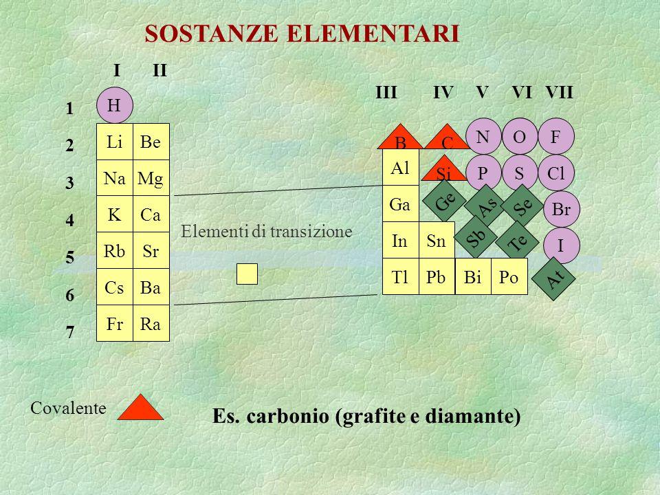 SOSTANZE ELEMENTARI Es. carbonio (grafite e diamante) I II