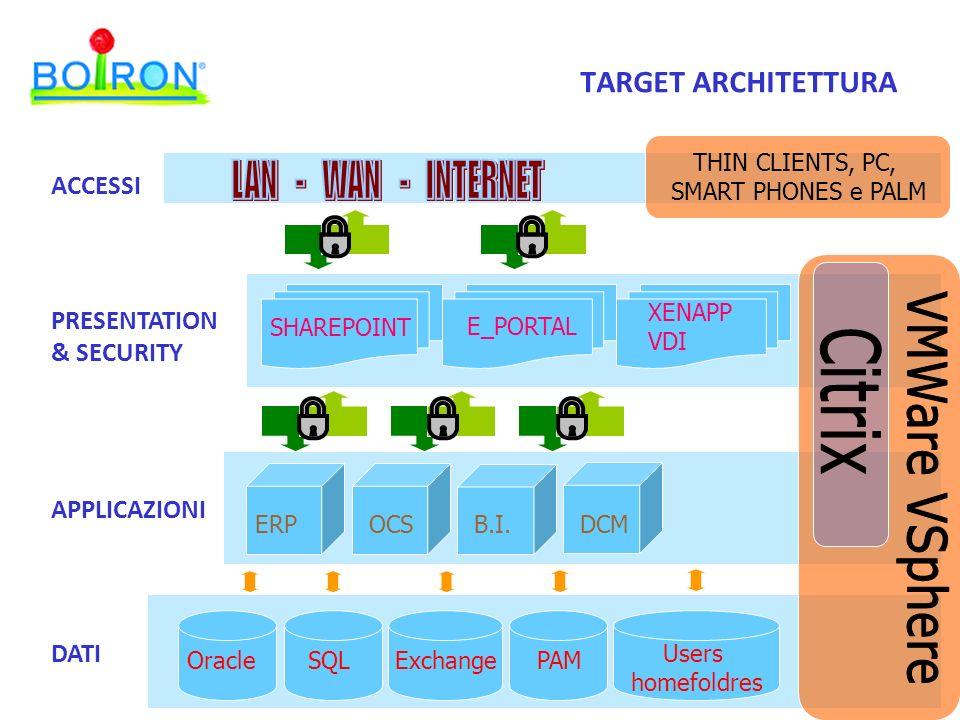 LAN - WAN - INTERNET VMWare VSphere TARGET ARCHITETTURA Citrix ACCESSI