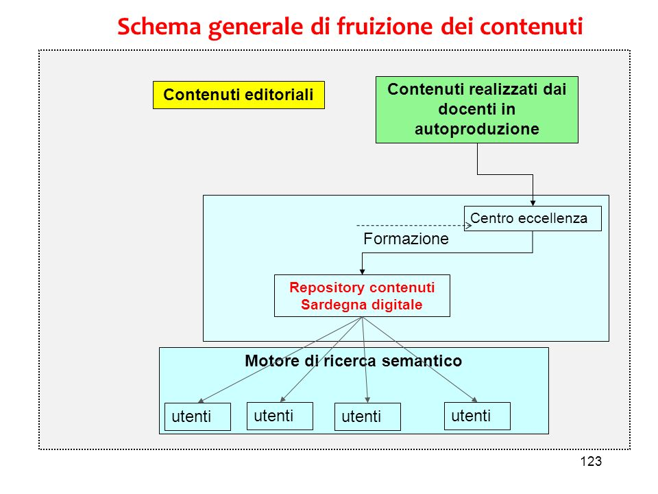 Schema generale di fruizione dei contenuti