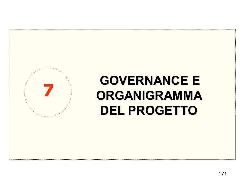 ORGANIGRAMMA DEL PROGETTO