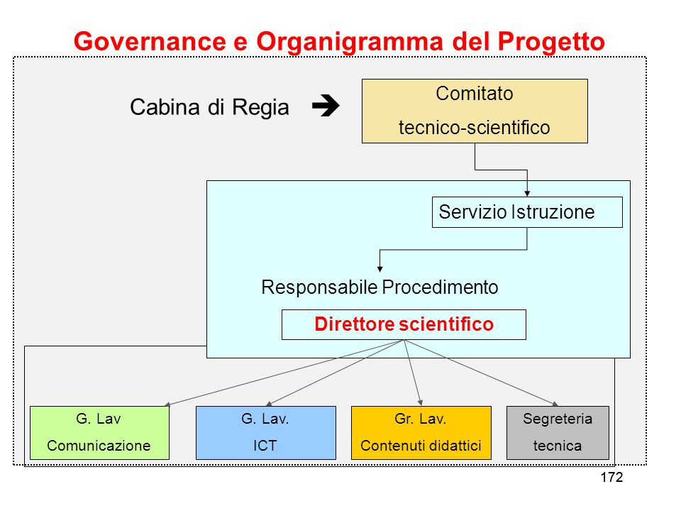 Governance e Organigramma del Progetto Direttore scientifico