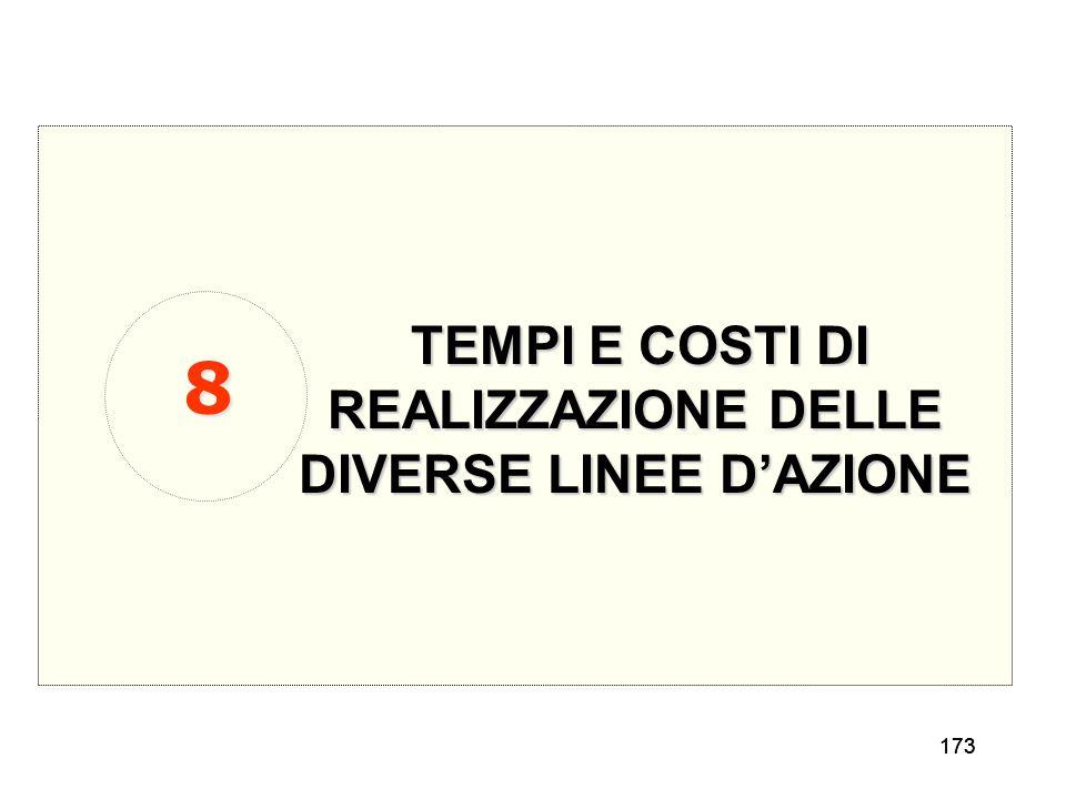 TEMPI E COSTI DI REALIZZAZIONE DELLE DIVERSE LINEE D'AZIONE