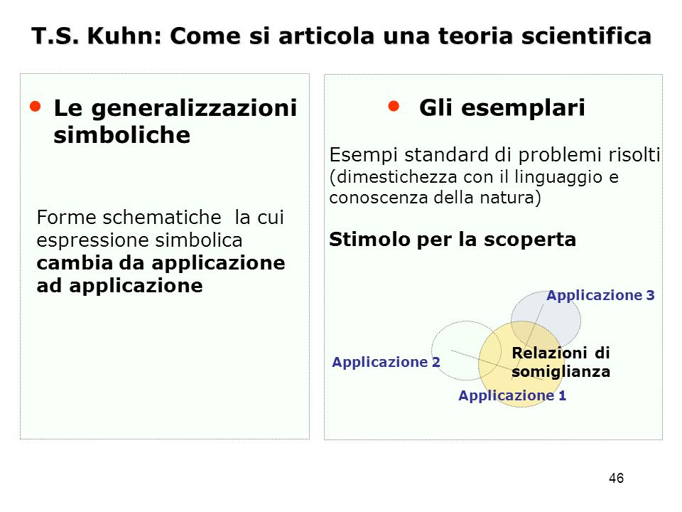 T.S. Kuhn: Come si articola una teoria scientifica
