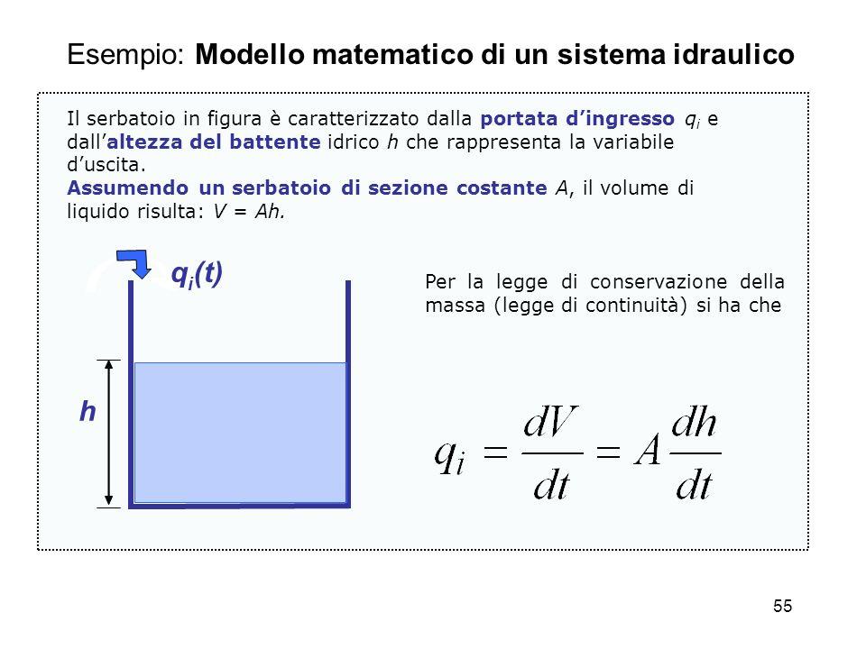 Esempio: Modello matematico di un sistema idraulico