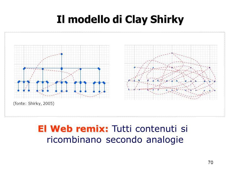 Il modello di Clay Shirky