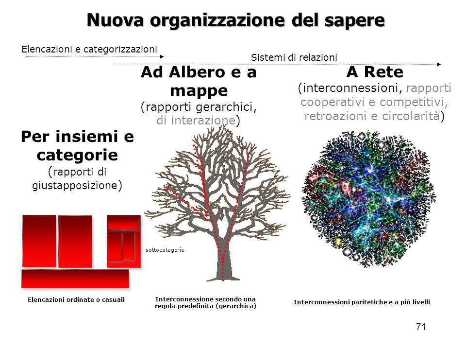 Nuova organizzazione del sapere