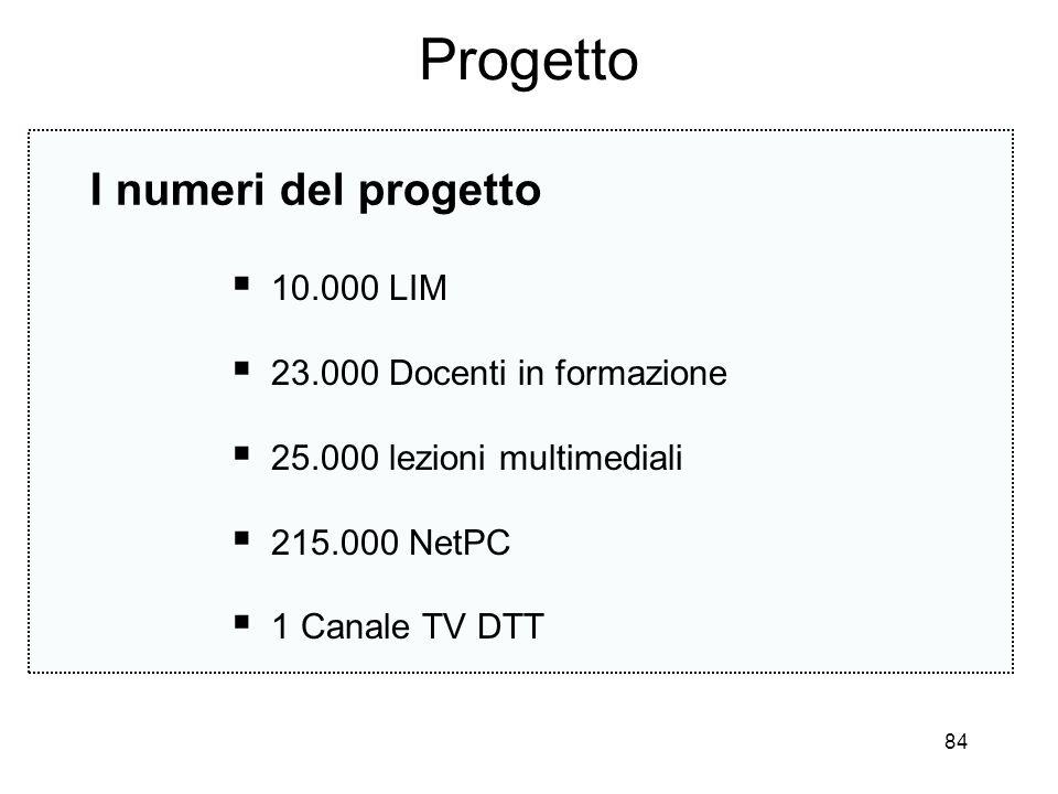 Progetto I numeri del progetto 10.000 LIM 23.000 Docenti in formazione