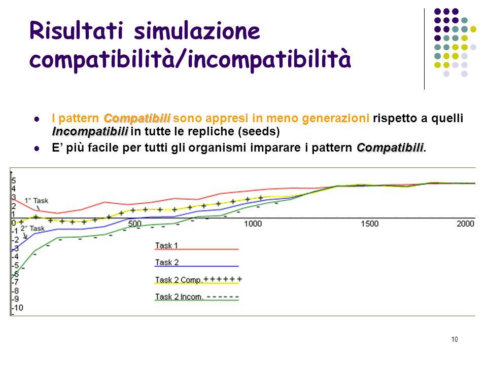 Risultati simulazione compatibilità/incompatibilità