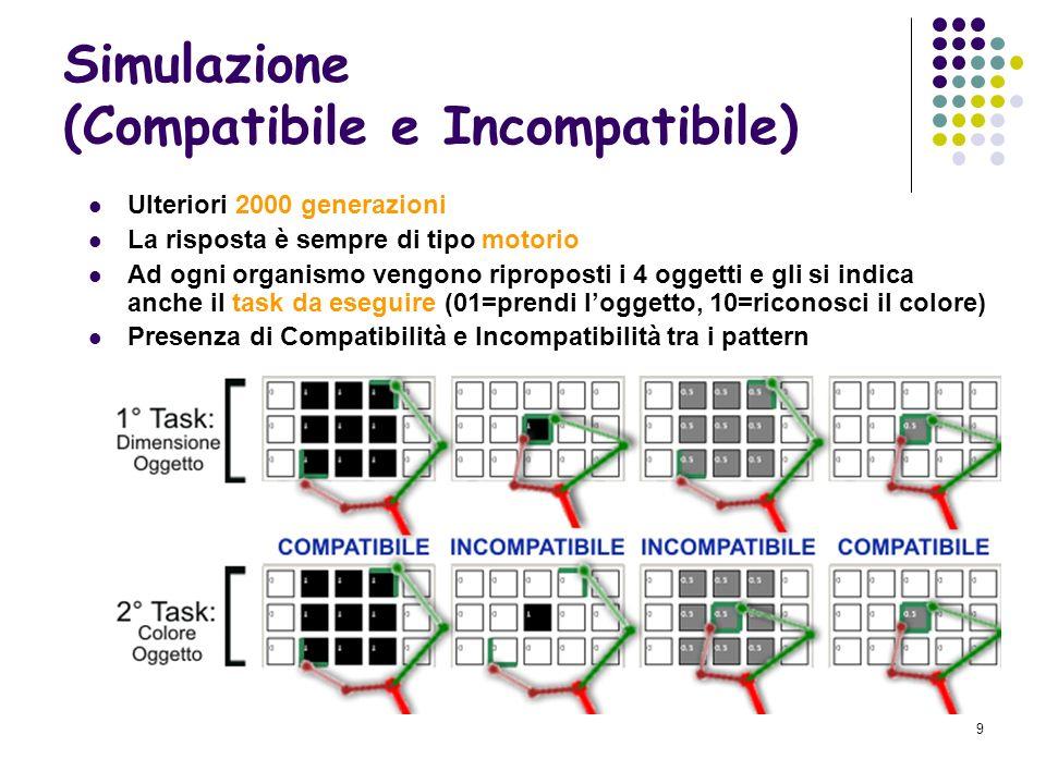 Simulazione (Compatibile e Incompatibile)