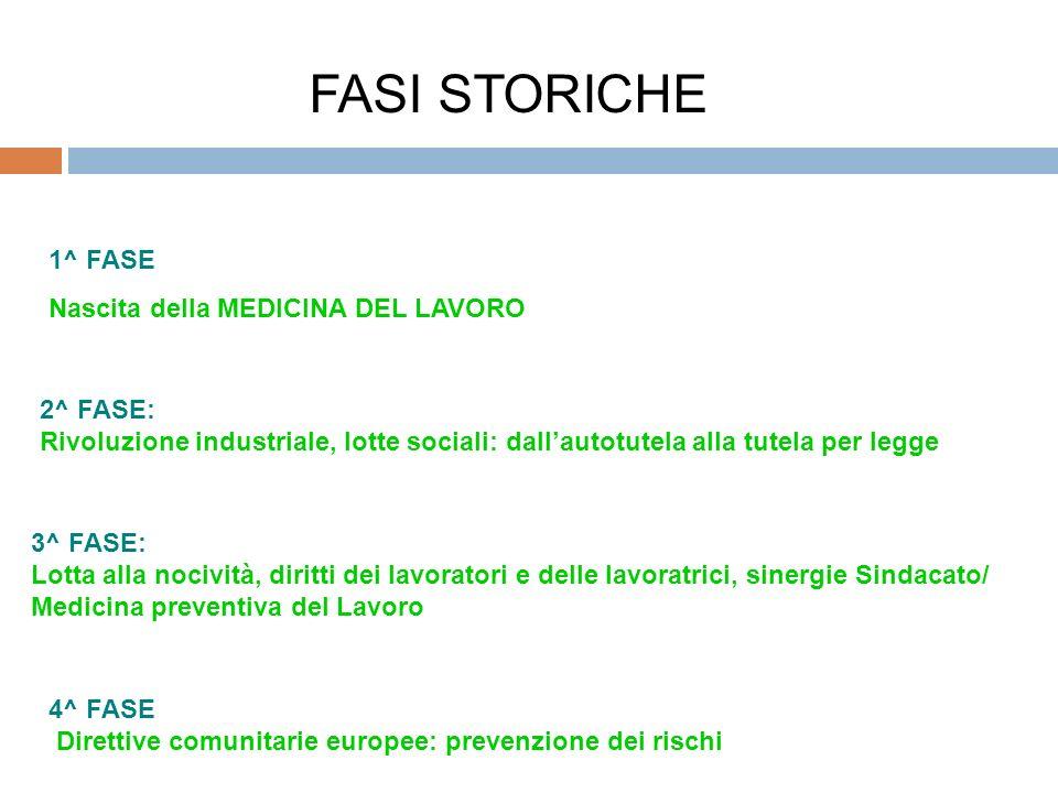 FASI STORICHE 1^ FASE Nascita della MEDICINA DEL LAVORO 2^ FASE: