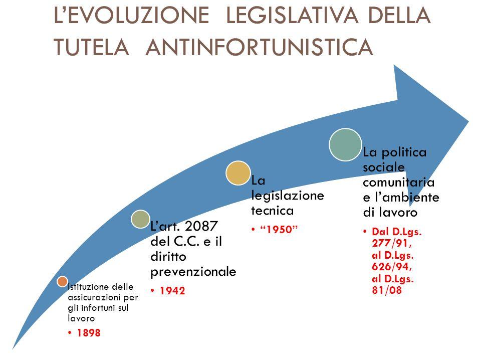 L'EVOLUZIONE LEGISLATIVA DELLA TUTELA ANTINFORTUNISTICA