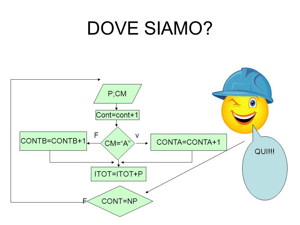 DOVE SIAMO P;CM Cont=cont+1 CM= A F v CONTB=CONTB+1 CONTA=CONTA+1