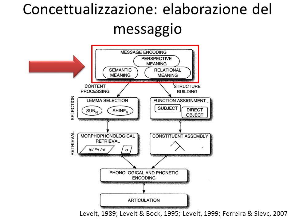 Concettualizzazione: elaborazione del messaggio