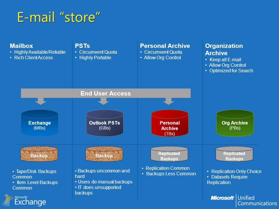 E-mail store Mailbox PSTs Personal Archive Organization Archive