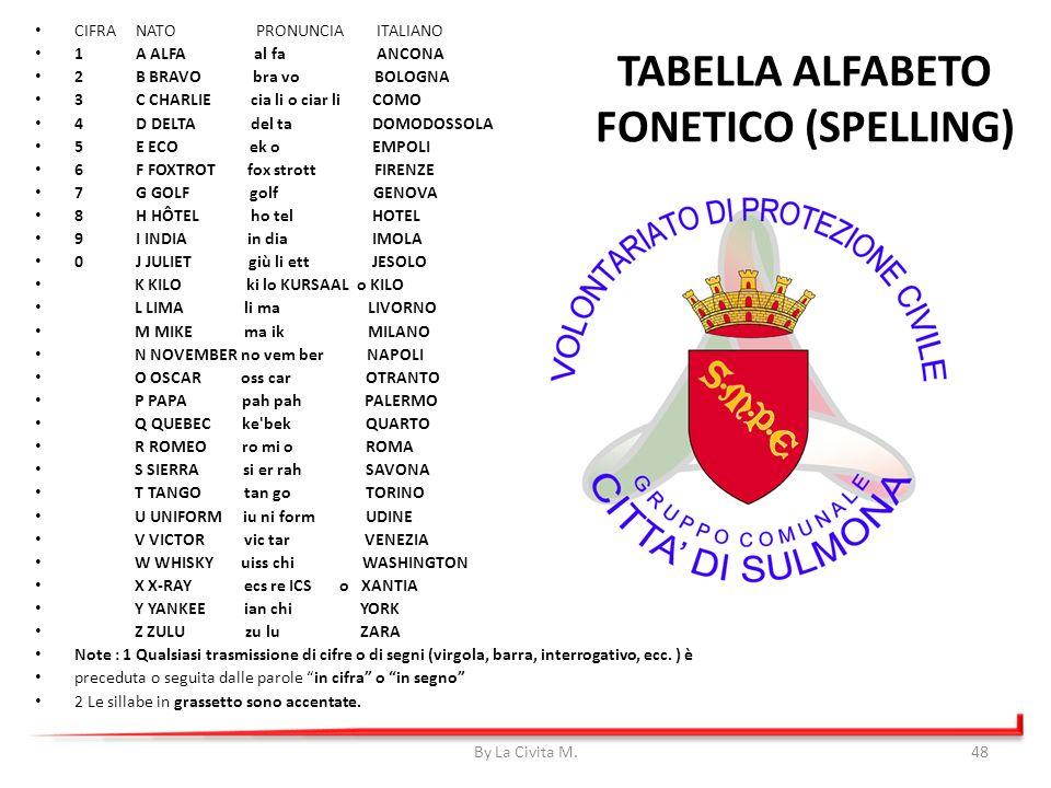 TABELLA ALFABETO FONETICO (SPELLING)