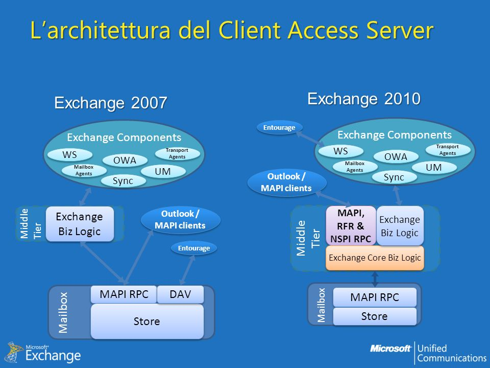 L'architettura del Client Access Server