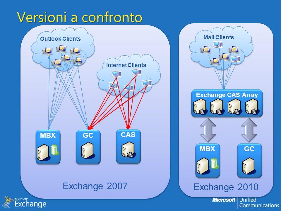 Versioni a confronto Exchange 2007 Exchange 2010 MBX GC MBX GC CAS