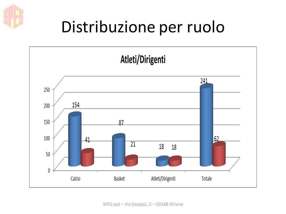 Distribuzione per ruolo