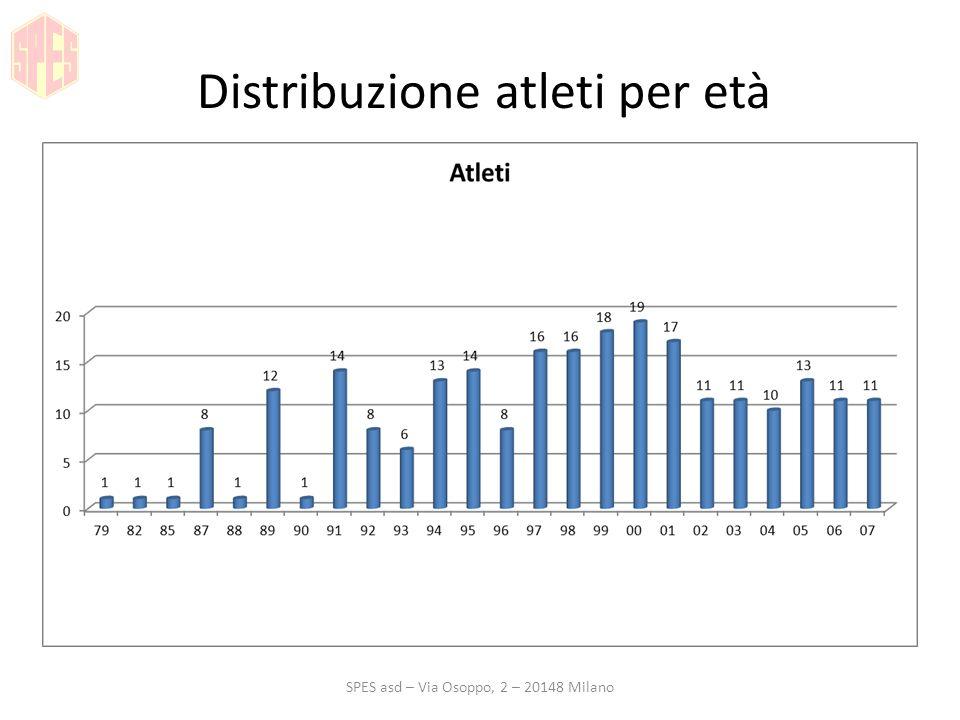 Distribuzione atleti per età