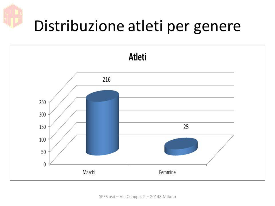 Distribuzione atleti per genere