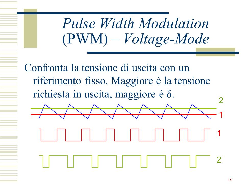 Pulse Width Modulation (PWM) – Voltage-Mode