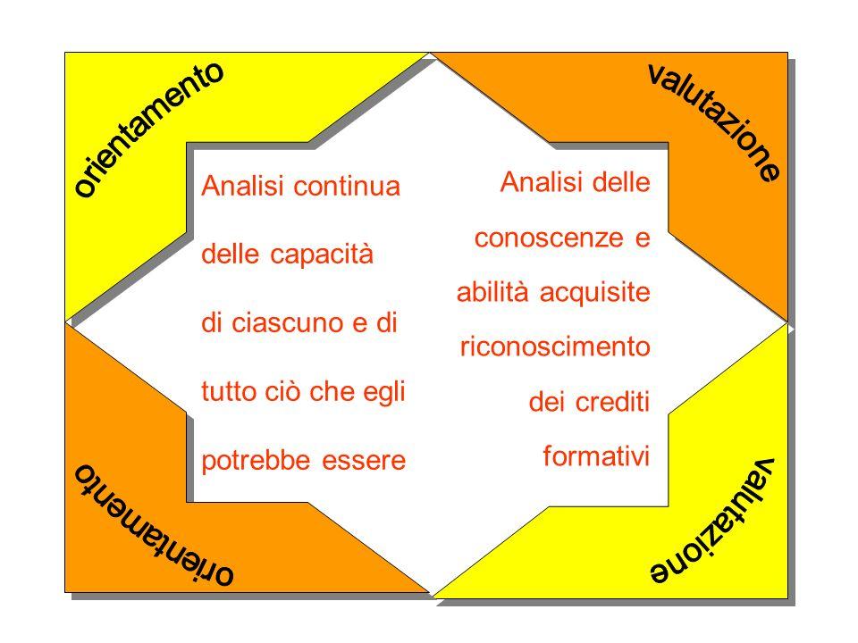 orientamento valutazione valutazione orientamento