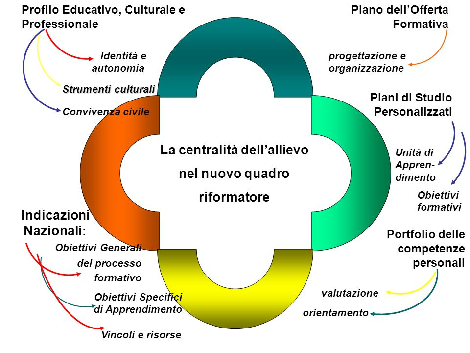La centralità dell'allievo