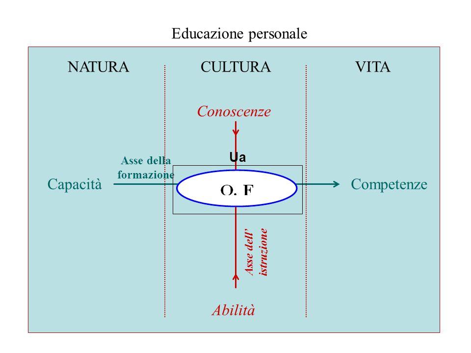 Educazione personale NATURA CULTURA VITA Conoscenze Capacità
