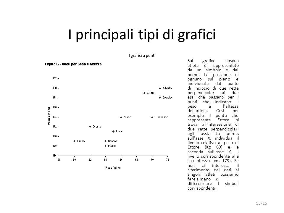 I principali tipi di grafici