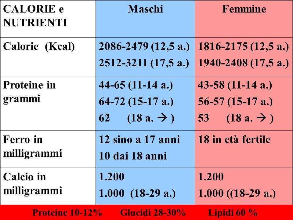CALORIE e NUTRIENTI Maschi Femmine Calorie (Kcal) 2086-2479 (12,5 a.)