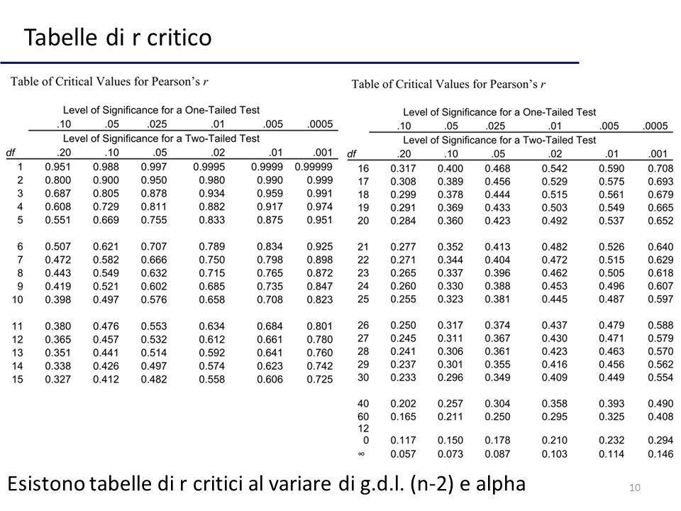 Tabelle di r critico Esistono tabelle di r critici al variare di g.d.l. (n-2) e alpha
