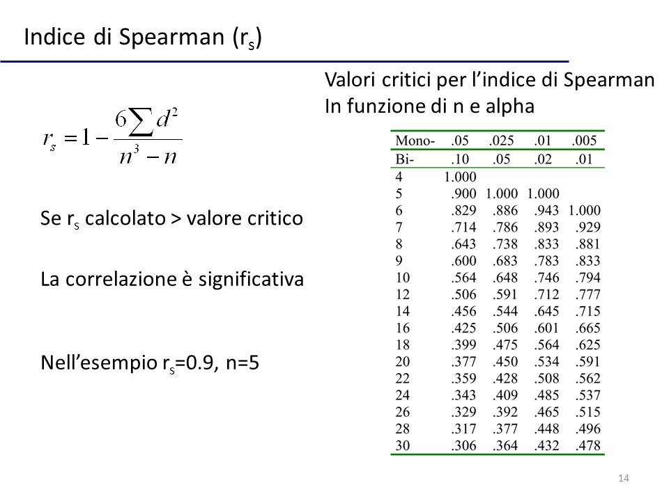 Indice di Spearman (rs)