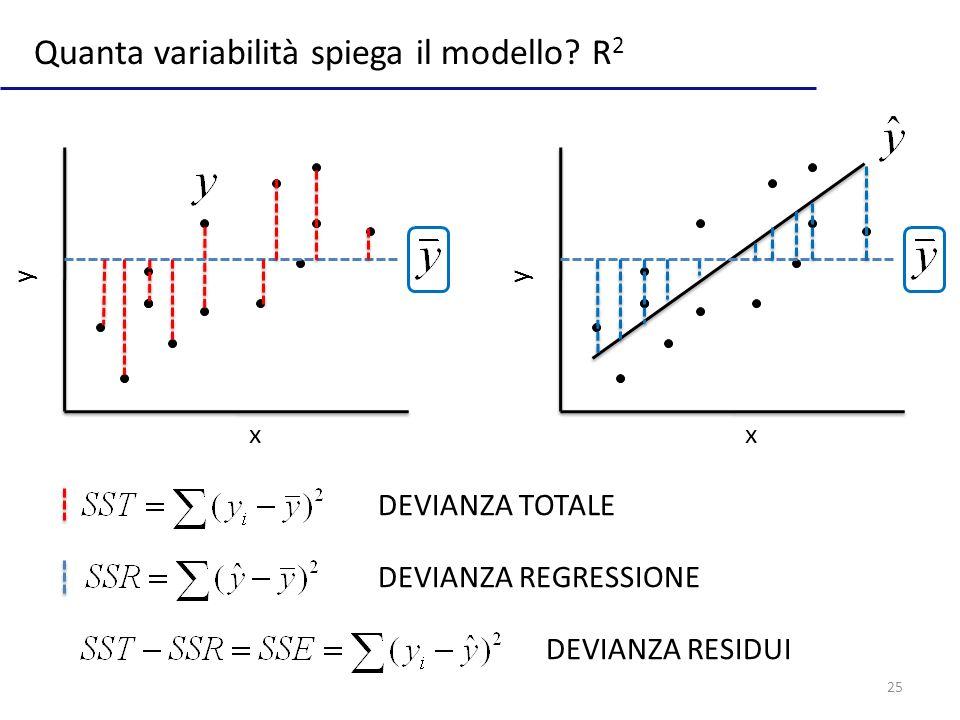 Quanta variabilità spiega il modello R2