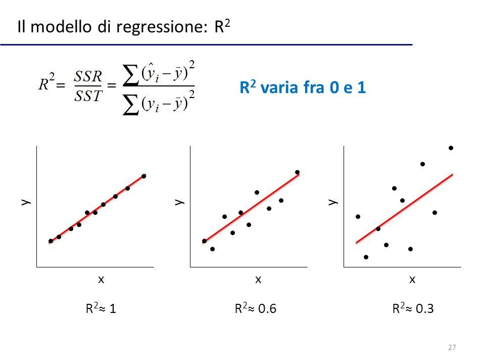Il modello di regressione: R2