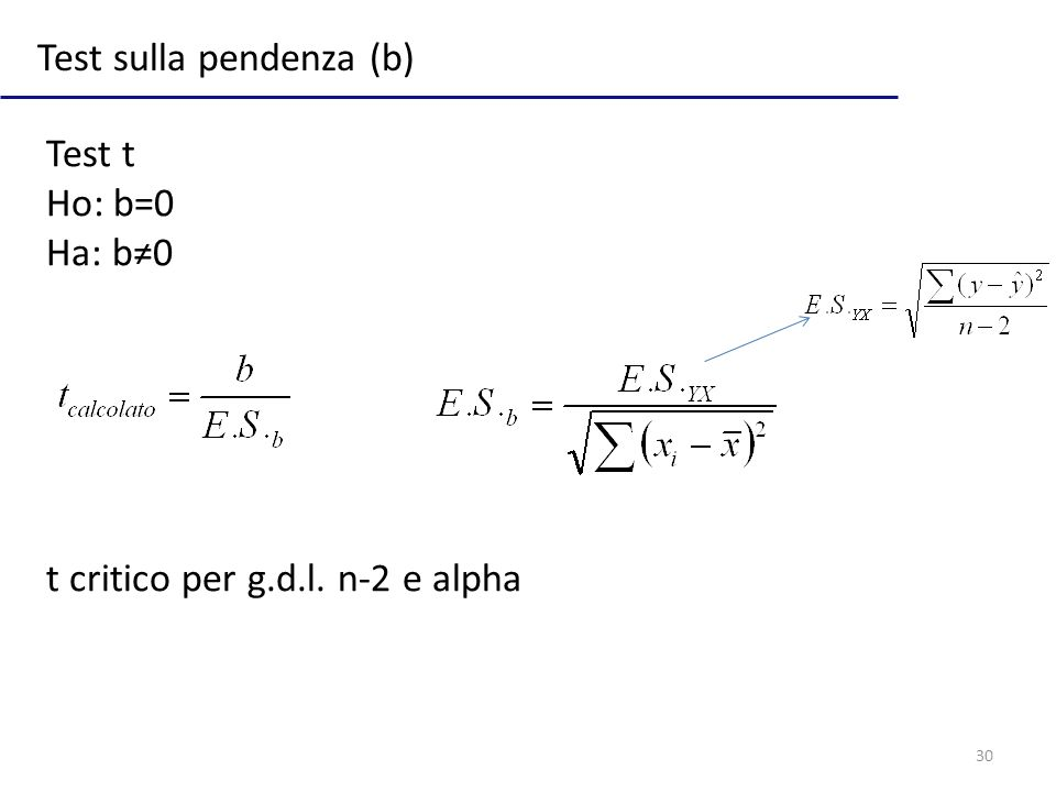Test sulla pendenza (b)